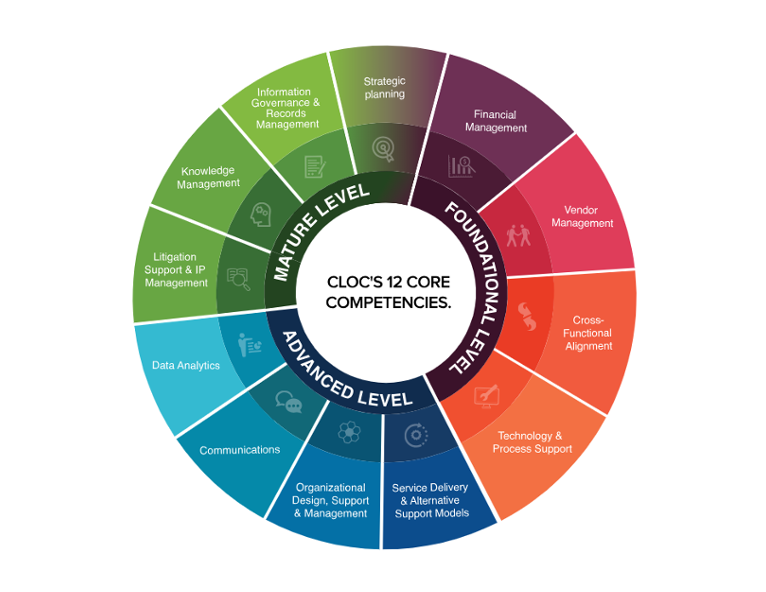 CLOC Core Competency Legal Operations Reference Model