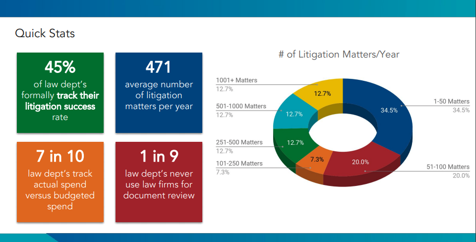 May 2018 Litigation Matters Survey
